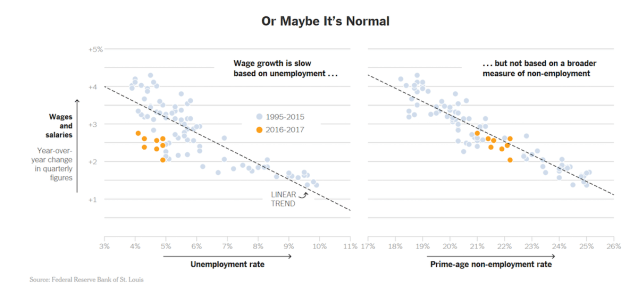 Wage Growth in Line with Prime Age Employment Rate