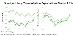 Short and Long Term Inflation Expectations Rise to 2.1%