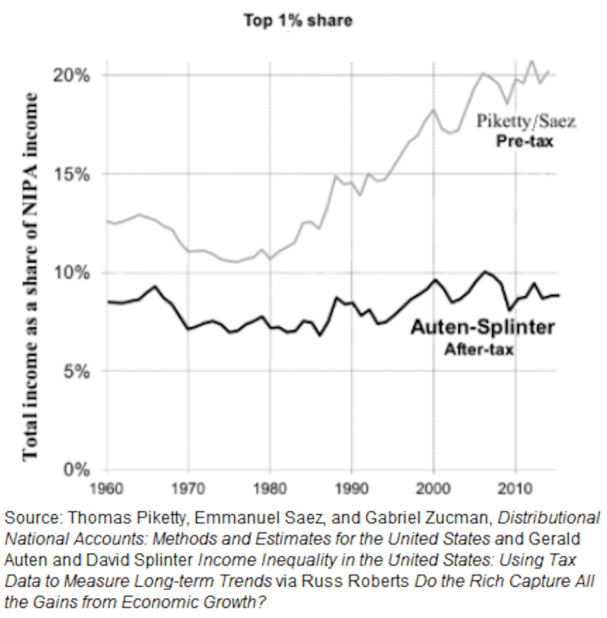 Two charts show income inequality hasn't risen as much as we've been led to believe.