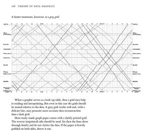 Edward Tufte forum: Slopegraphs for paring gradients