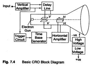Block Diagram of Oscilloscope | Advantages