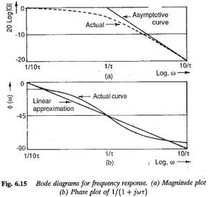 Polar Plot for Frequency Response | Bode Diagram