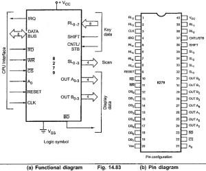 Pin Diagram of 8279 | CPU Interface Pins | Keyboard Data