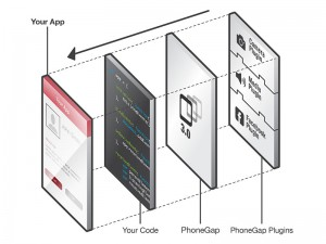 Phonegap plugin model