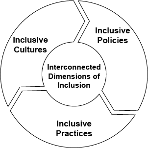 Three elements of improving education access and equity have been explored
