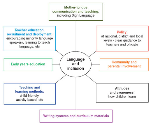 Key issues to consider in relation to language and education