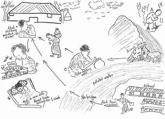 Abraham Ebisa Kebede - 20 years, Ethiopia: winner of the 11 to 21 age group. Here is his drawing showing the links between poor water quality, inadequate sanitation, health and education.