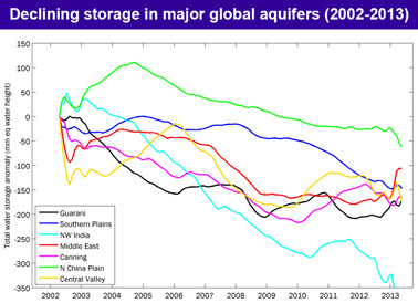Storage declines in major aquifers chart