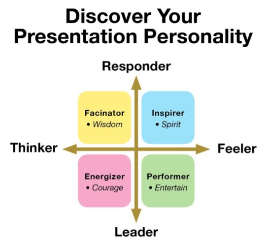 Presentation personality
