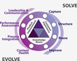 KCS Double Loop Solve Evolve