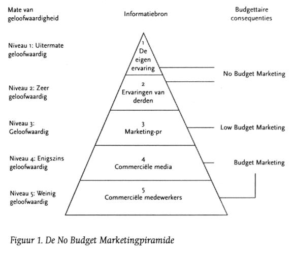 No Budget Marketingpiramide