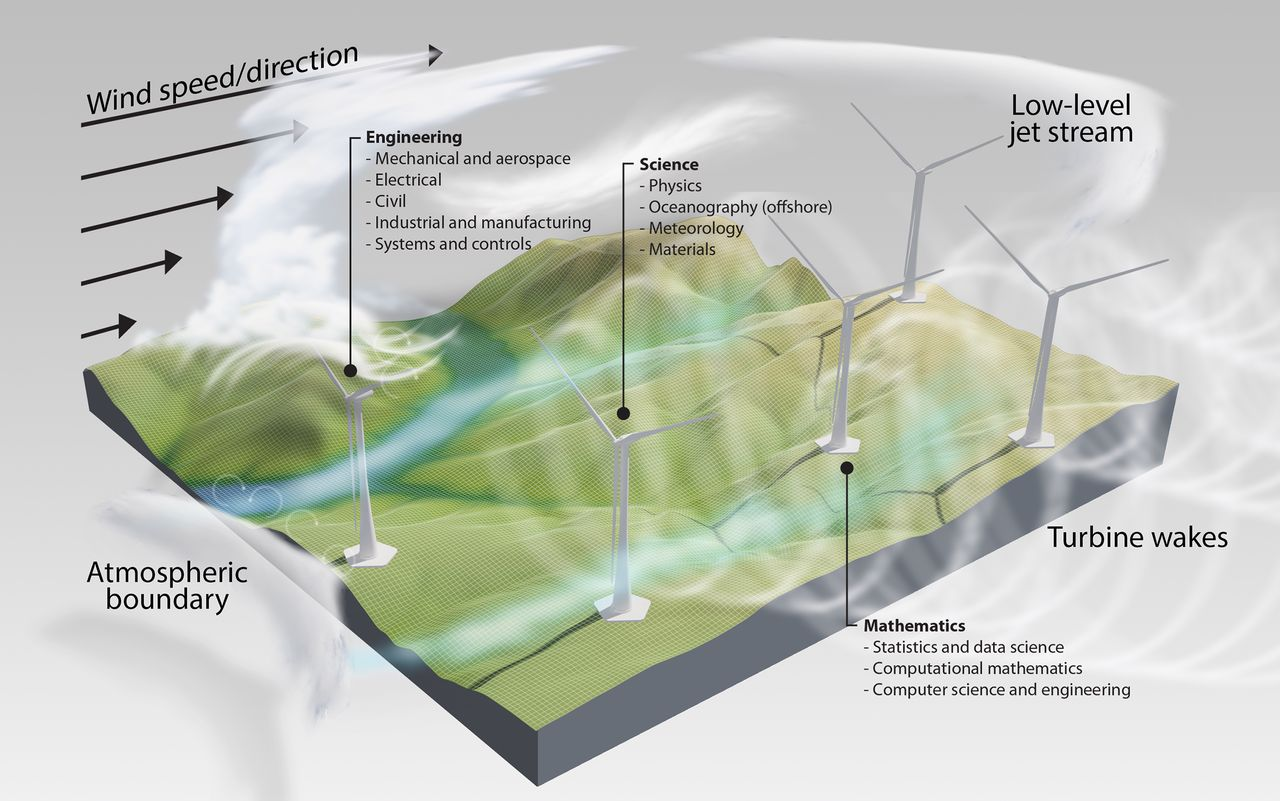 Grand Challenges In The Science Of Wind Energy
