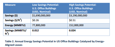Green Leasing Can Save the U.S. Office Market $3.3 Billion Annually