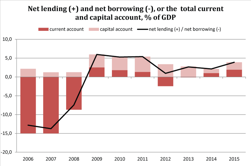 Net lending (+) and net borrowing (-) / total current and capital account, % of GDP
