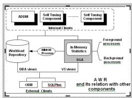 awr-utility-oracle-database