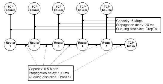 tcp-connection-ns2