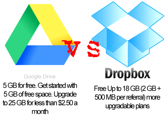 Drive-Dropbox-speed