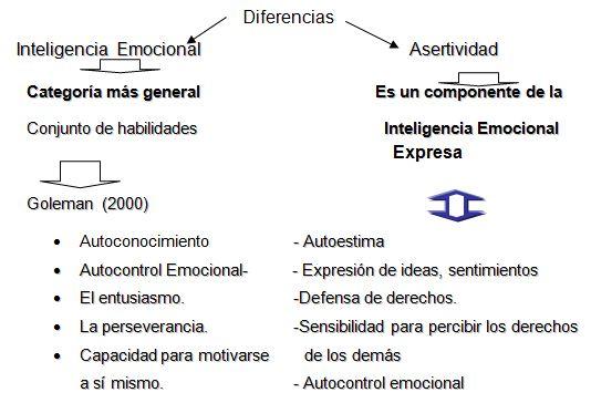 Inteligencia Emocional, Daniel Goleman, Desarrollo Emocional, Emociones