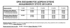 Οικονομικά Κριτήρια για τη σίτιση στο ΕΚΠΑ