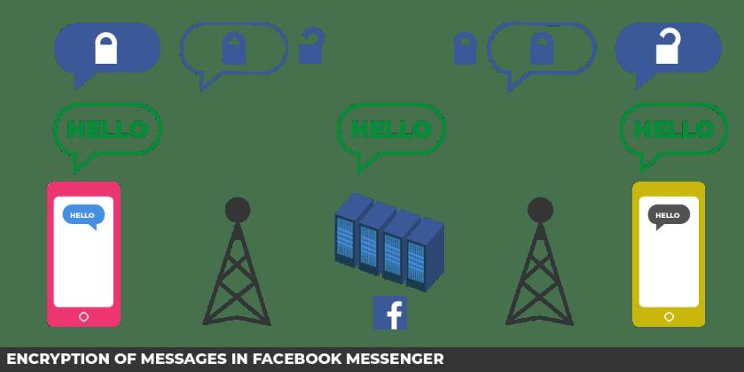 Encryption of messages in Facebook Messenger