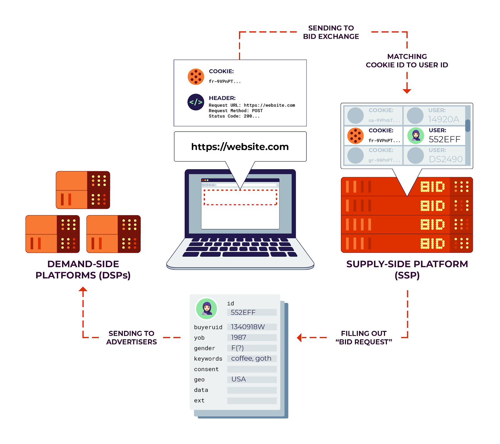 A diagram showing the data flows from a user's computer to advertisers in the real-time bidding process