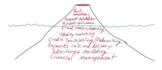 """A sketch of a volcano partially submerged underwater. The words """"bank connections, account validation, asset confirmation"""" are written on the volcano above the waterline and """"fraud tools, identity matching, credit decisioning/underwriting, payment rails and delivery, advertising and marketing, financial management"""" are below the waterline."""