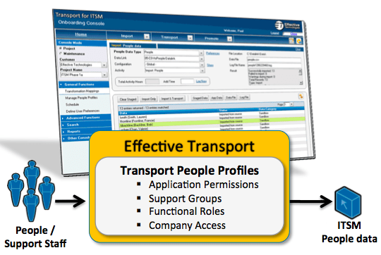 Transport for Remedy ITSM