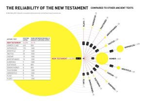 Bible info graphic