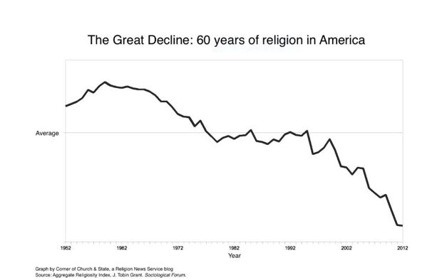 Chart of Religious Decline