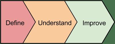Define Understand Improve