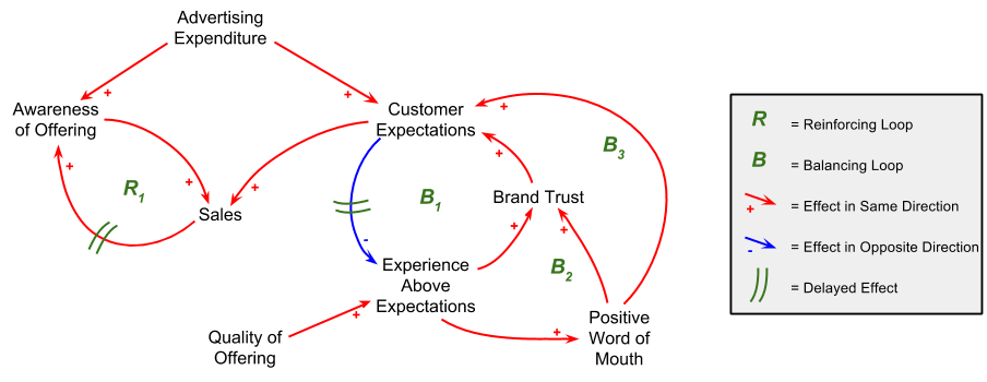 Simple Causal Loop Diagram of the relationship between marketing approaches and Sales