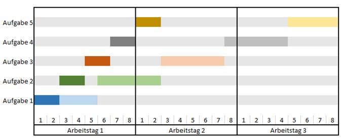 Paretoprinzip / die 80 - 20 Regel erklärt | effektive-arbeit.de