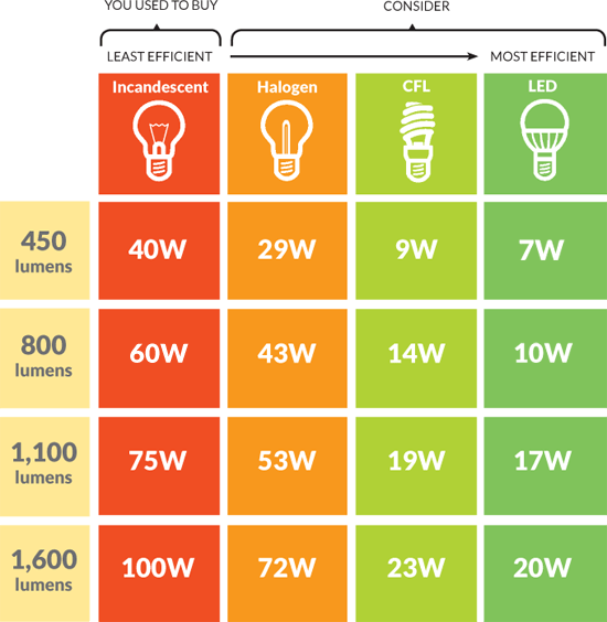 Types Energy Saving Light Bulbs