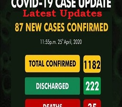 Latest Confirm Coronavirus Cases update in Nigeria from 25th April 2020