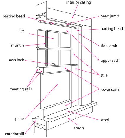 Sliding Door Frame Parts Names Framess Co