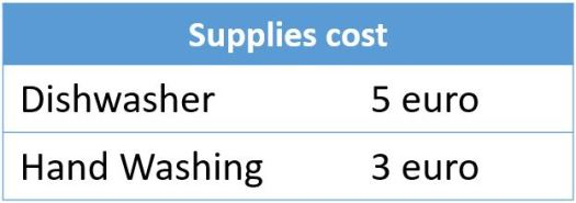 Supplies cost