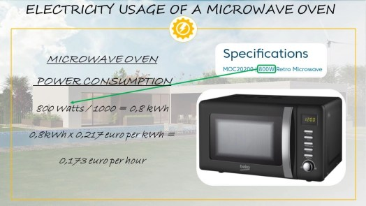 Microwave oven electricity usage