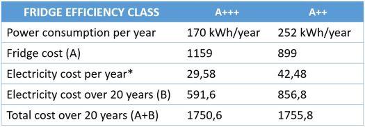 Fridge electricity usage