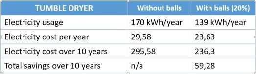 Tumble dryer electricity usage