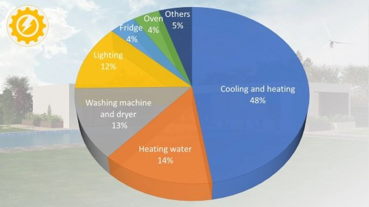 Household electricity usage pie chart