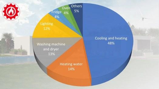 Household heating usage pie chart