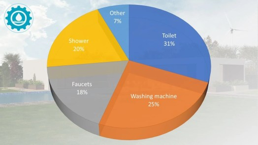 Household water usage pie chart