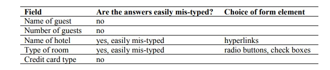 In this table we consider the same fields as before - guest name etc . The second column asks whether the answers are easily mis-typed and the final column then suggests the most suitable type of form element.