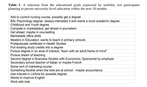 a selection of the educational goals expressed by usability test participants planning to pursue university-level education