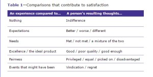 table explaining how satisfaction derives from making comparisons