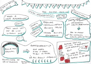Sketchnote of Katy Arnold's talk