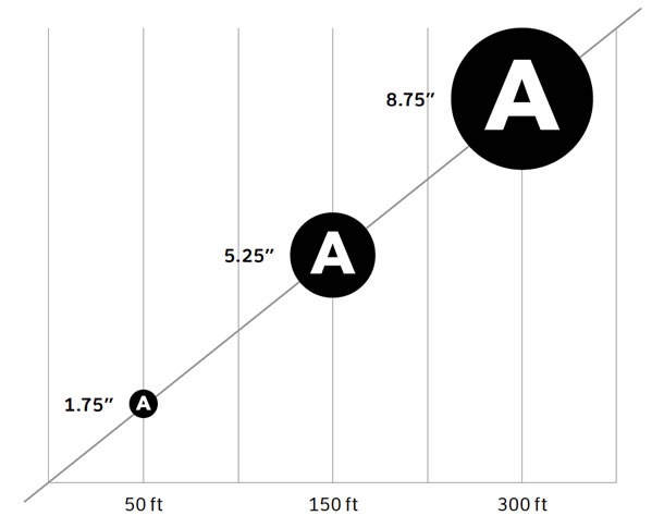 A diagram showing recommended type size at distance from the screen