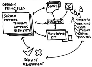 Sketch showing written resources, tools such as the prototyping kit, people meeting people and the GDS service assessment process