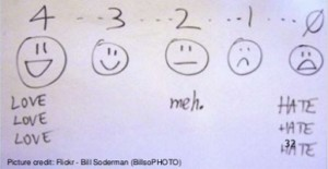A rating scale as a series of smileys - some showing pleasure and others clearly unhappy