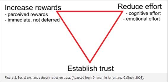 three points of the social exchange: increase rewards, reduce effort, establish trust